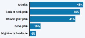 Chronic Pain Of Older Americans