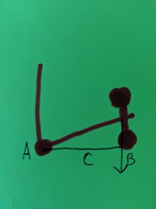 Moment arms diagram 2