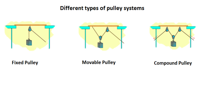 Different Types Of Pulley Systems