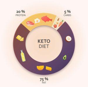 Ketogenic Diet Diagram.