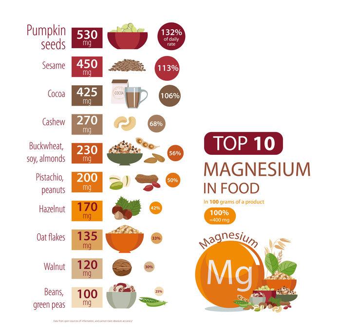 Top 10 Magnesium In Food