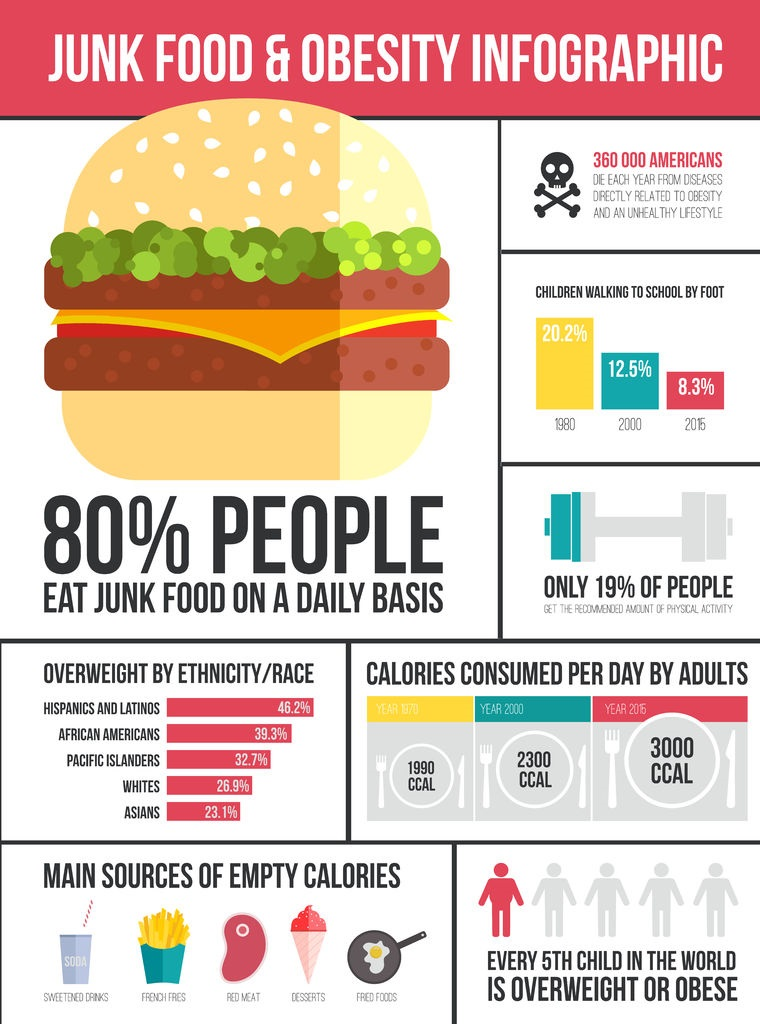 Fast Food Obesity In America Facts